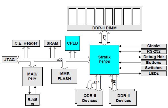 xDevs com | Repair of ALTERA SMB2 FPGA development board