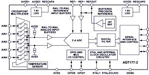 Roadtest : Texas Instruments ADS1262 Evaluation      element14