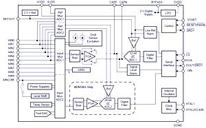 Roadtest : Texas Instruments ADS1262 Evaluation    | element14