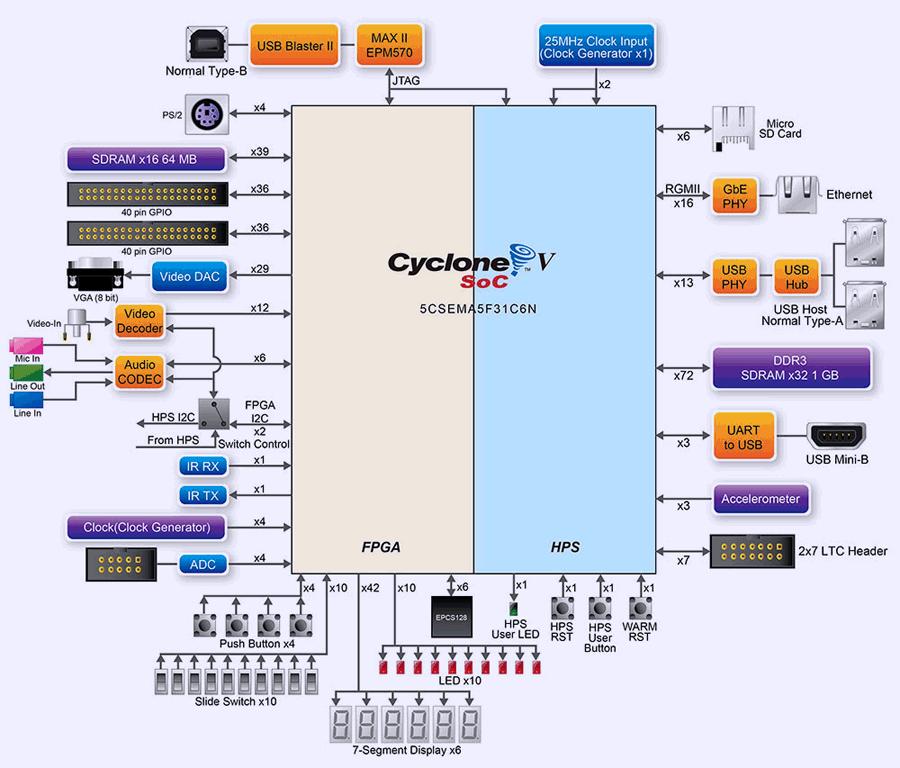 xDevs com | Using ALTERA/Terasic DE1-SoC (Cyclone V SE FPGA SoC) kit